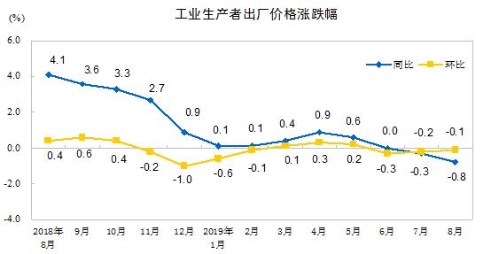 2019年8月份工业生产者出厂价格同比下降0.8%