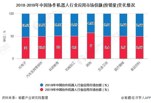 2020年中国协作机器人行业应用市场现状分析